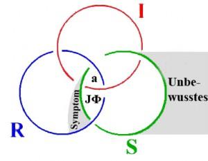 Borromäische Ringe mit Ubw und Symptom, aus: Jacques Lacan, Seminar 22