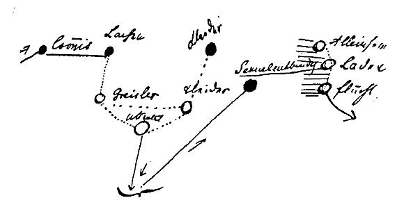 Freud - Diagramm aus Entwurf (zu Jacques Lacan, Begriff des Wissens)