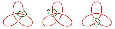 3 Kleeblattknoten mit 3 verschiedenen Repraturringen (Lacan, Sinthom Seminar Joyce)