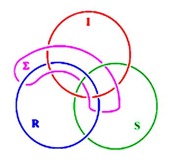 Borromäische Verschlingng aus vier Ringen (Lacan, Sinthom Seminar Joyce)