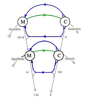 Abb 1 b - Graph des Begehrens - mit M und C und Rückkoppelung