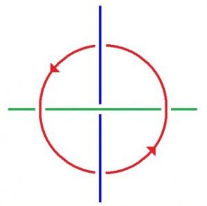 Borromäische Veschlingung aus drei Ringen, roter Kreis linksdrehend