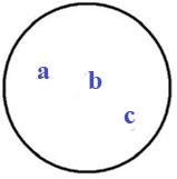 Abb 6 - Menge mit a b c