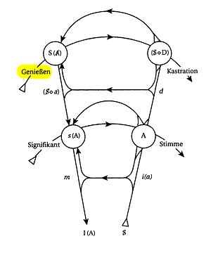 Graph des Begehrens - Genießen 2
