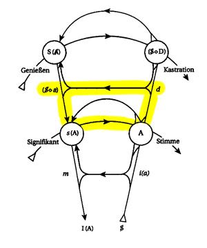 Graph des Begehrens - Kreislauf des bewussten Begehrens
