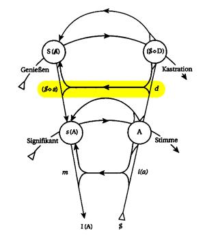Graph des Begehrens - Linie Begehren und Phantasma