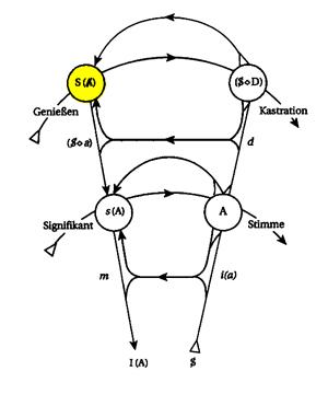 Graph des Begehrens - S-A-
