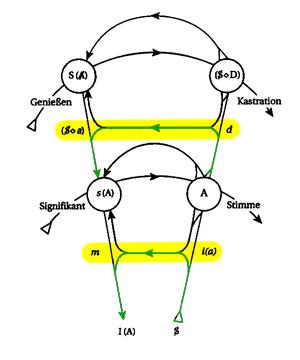Graph des Begehrens - imaginärer Kurzschluss
