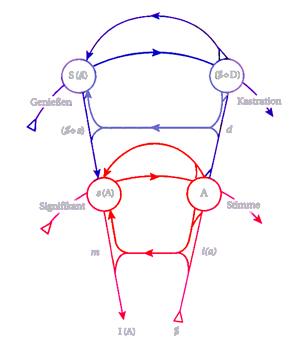 Graph des Begehrens - zwei Stockwerke