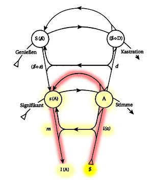 Abb 1 c - Graph mit Entstehung von sujet barré
