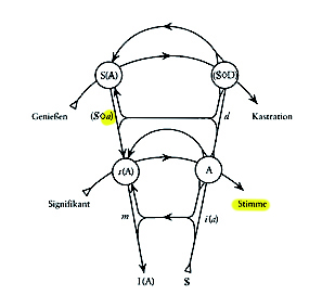 Graph des Begehrens - Stimme und Objekt a