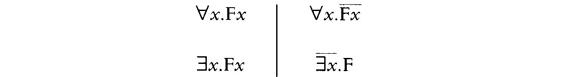 Die vier Aussagearten in der Quantorenlogik