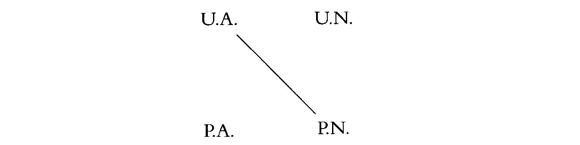 Dier vier Aussagearten in der aristotelischen Logik